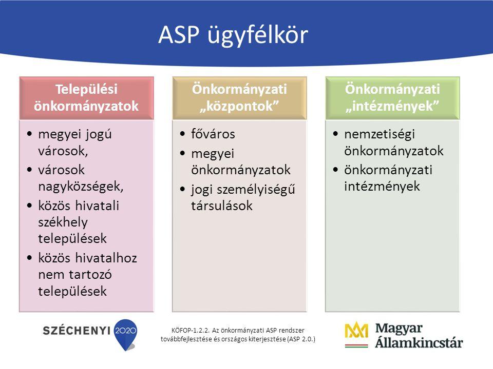 KÖFOP-1.2.2. Az önkormányzati ASP rendszer továbbfejlesztése és országos kiterjesztése (ASP 2.0.) ASP ügyfélkör Települési önkormányzatok megyei jogú