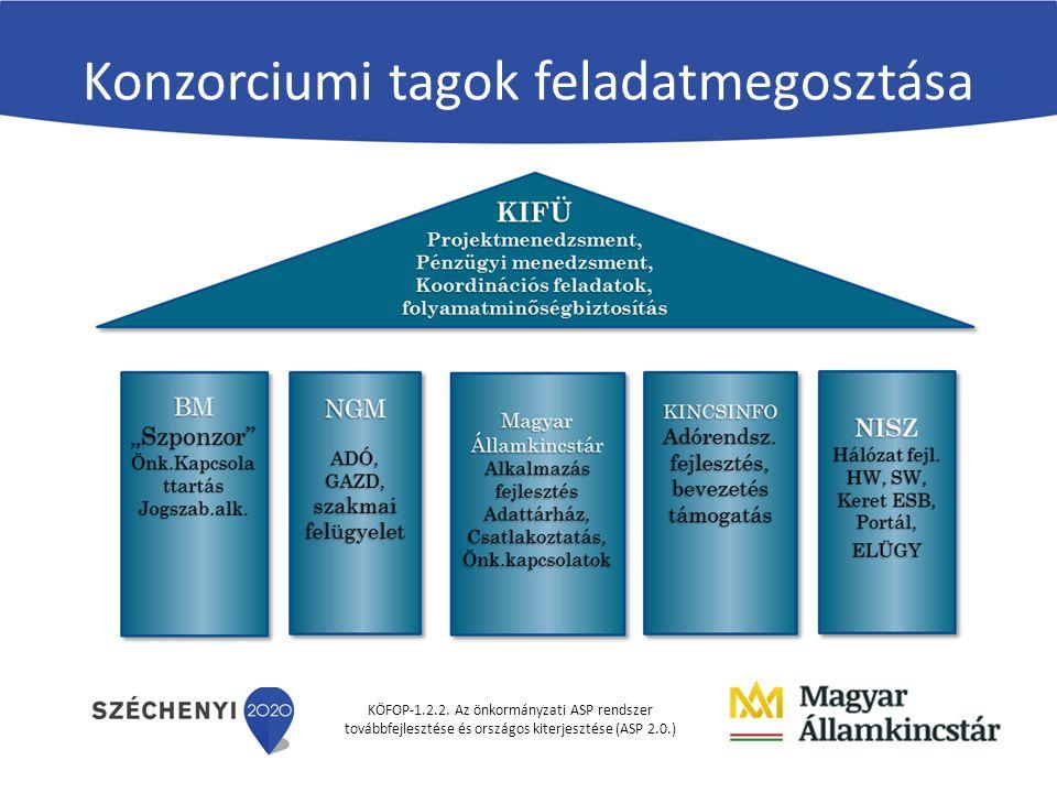 KÖFOP-1.2.2. Az önkormányzati ASP rendszer továbbfejlesztése és országos kiterjesztése (ASP 2.0.) Konzorciumi tagok feladatmegosztása