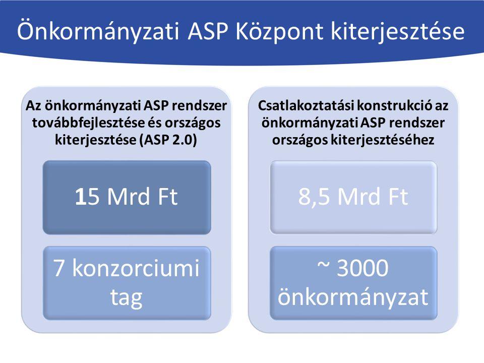 KÖFOP-1.2.2. Az önkormányzati ASP rendszer továbbfejlesztése és országos kiterjesztése (ASP 2.0.) Önkormányzati ASP Központ kiterjesztése Az önkormány