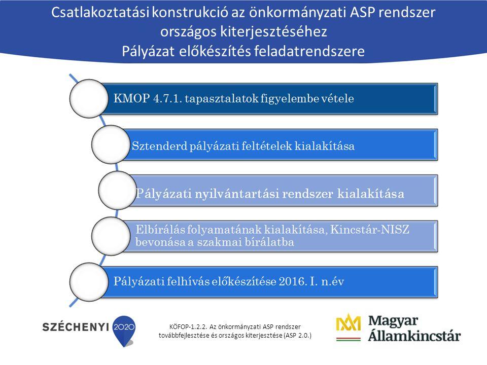 KÖFOP-1.2.2. Az önkormányzati ASP rendszer továbbfejlesztése és országos kiterjesztése (ASP 2.0.) Csatlakoztatási konstrukció az önkormányzati ASP ren