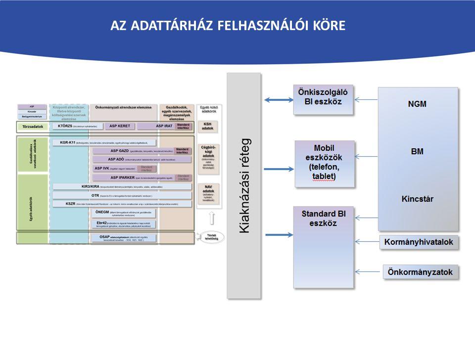 KÖFOP-1.2.2. Az önkormányzati ASP rendszer továbbfejlesztése és országos kiterjesztése (ASP 2.0.) AZ ADATTÁRHÁZ FELHASZNÁLÓI KÖRE