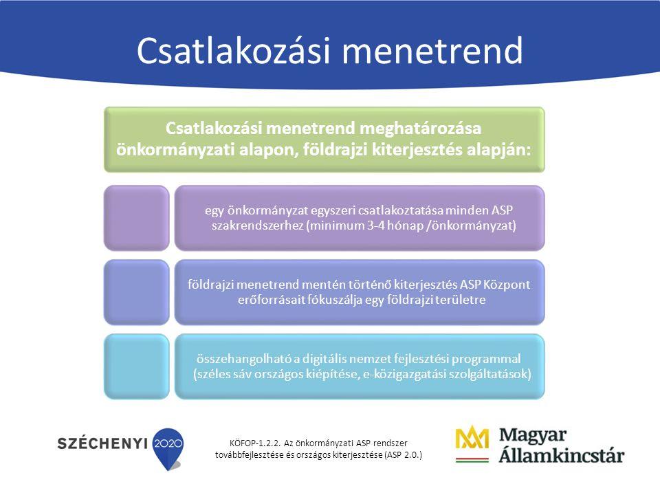 KÖFOP-1.2.2. Az önkormányzati ASP rendszer továbbfejlesztése és országos kiterjesztése (ASP 2.0.) Csatlakozási menetrend Csatlakozási menetrend meghat