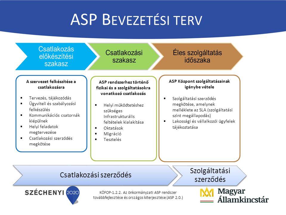 KÖFOP-1.2.2. Az önkormányzati ASP rendszer továbbfejlesztése és országos kiterjesztése (ASP 2.0.) A szervezet felkészítése a csatlakozásra  Tervezés,