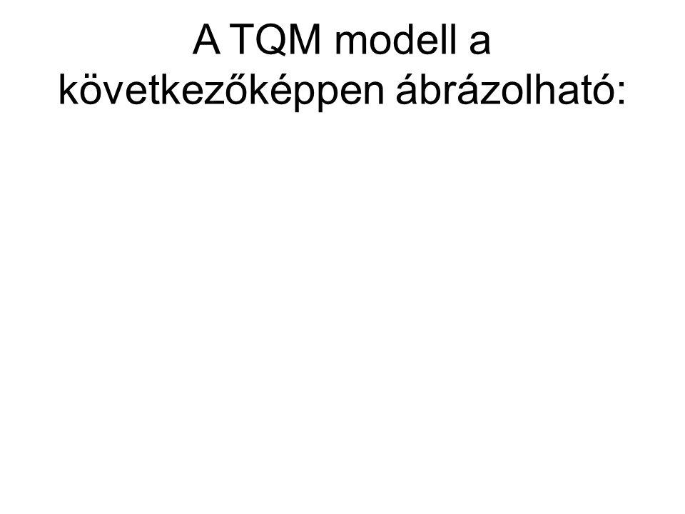 A TQM modell a következőképpen ábrázolható: