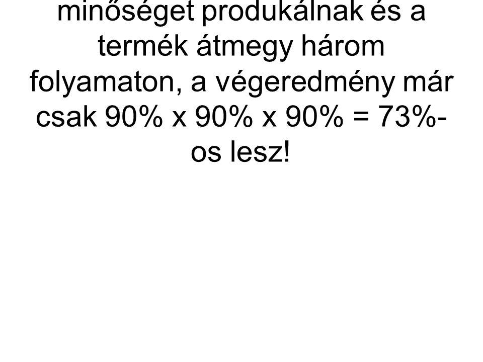 Ez jelentős gondolat, mert ha termelő egységeink 90%-os minőséget produkálnak és a termék átmegy három folyamaton, a végeredmény már csak 90% x 90% x 90% = 73%- os lesz!