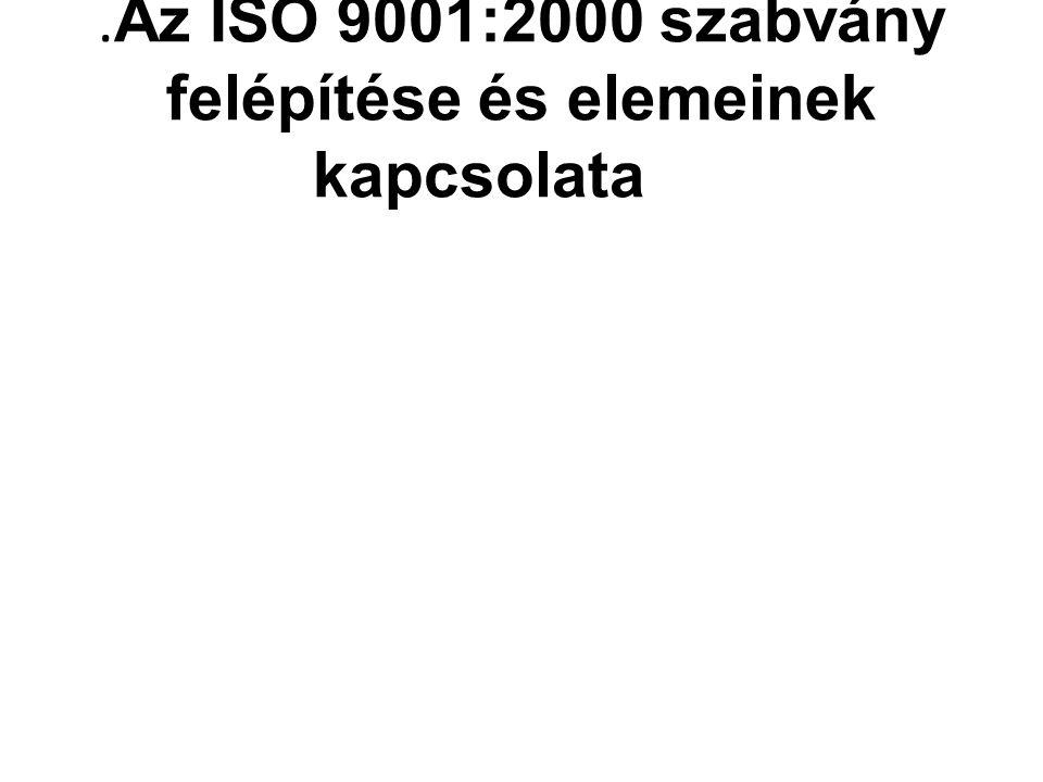 . Az ISO 9001:2000 szabvány felépítése és elemeinek kapcsolata