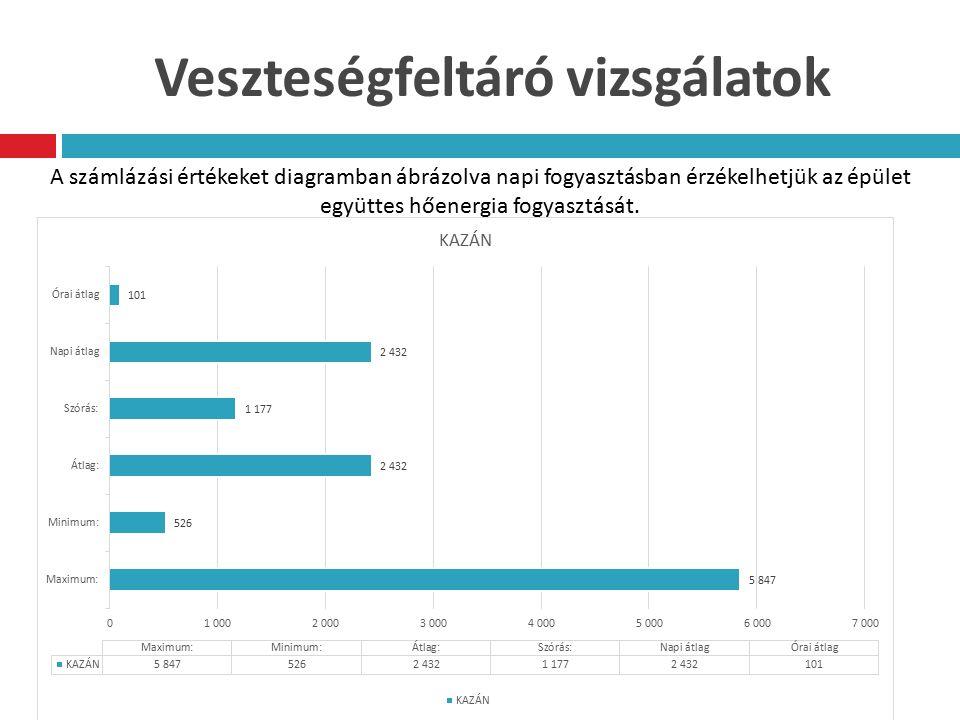 Veszteségfeltáró vizsgálatok A számlázási értékeket diagramban ábrázolva napi fogyasztásban érzékelhetjük az épület együttes hőenergia fogyasztását.