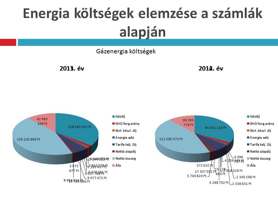 Energia költségek elemzése a számlák alapján Gázenergia költségek