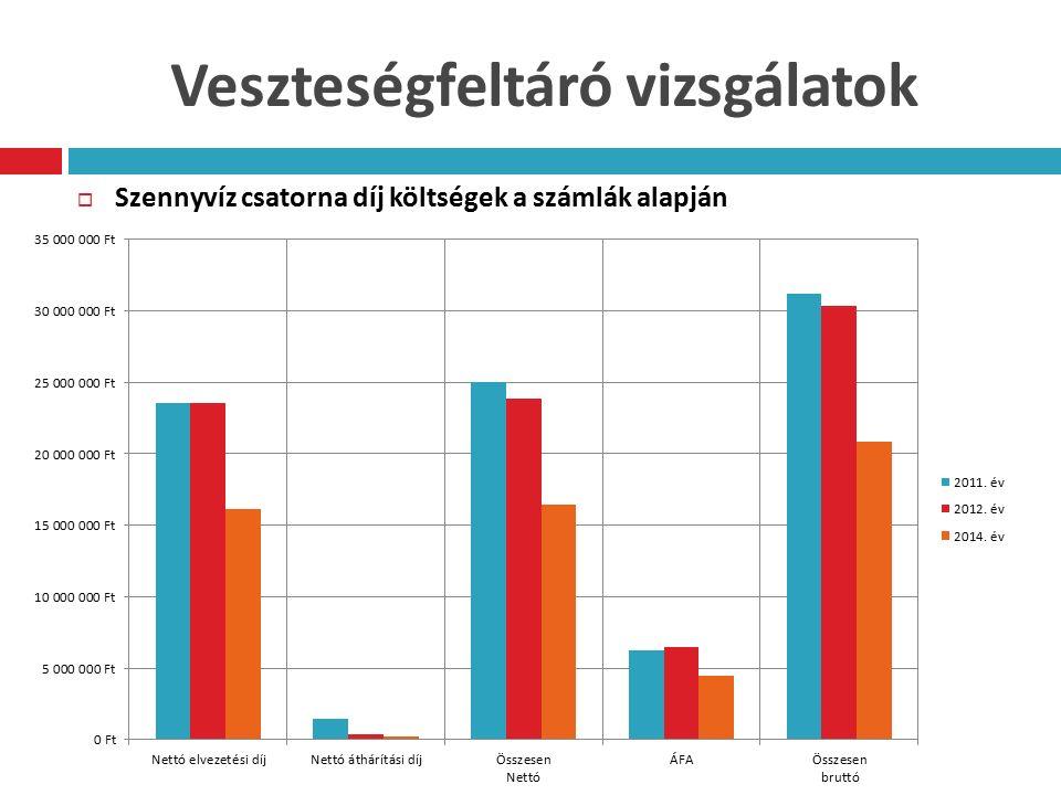 Veszteségfeltáró vizsgálatok  Szennyvíz csatorna díj költségek a számlák alapján
