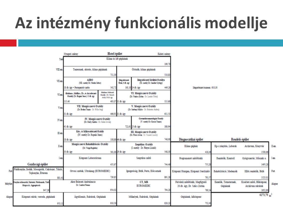 Az intézmény funkcionális modellje