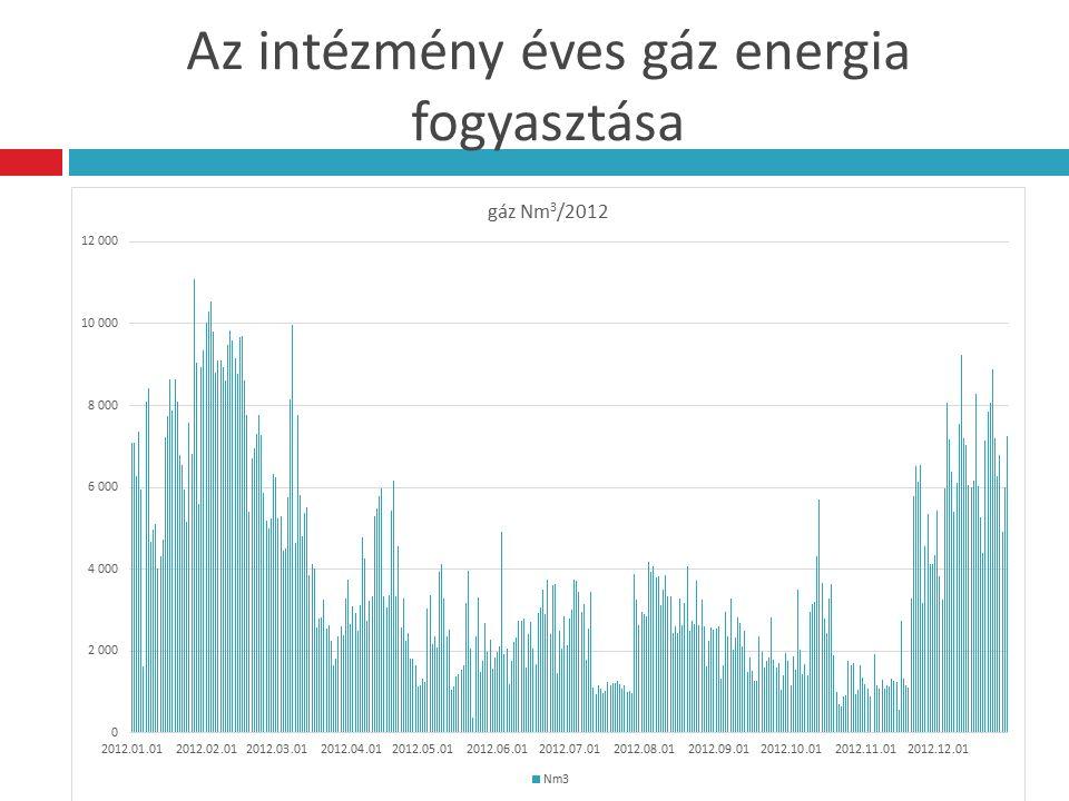 Az intézmény éves gáz energia fogyasztása