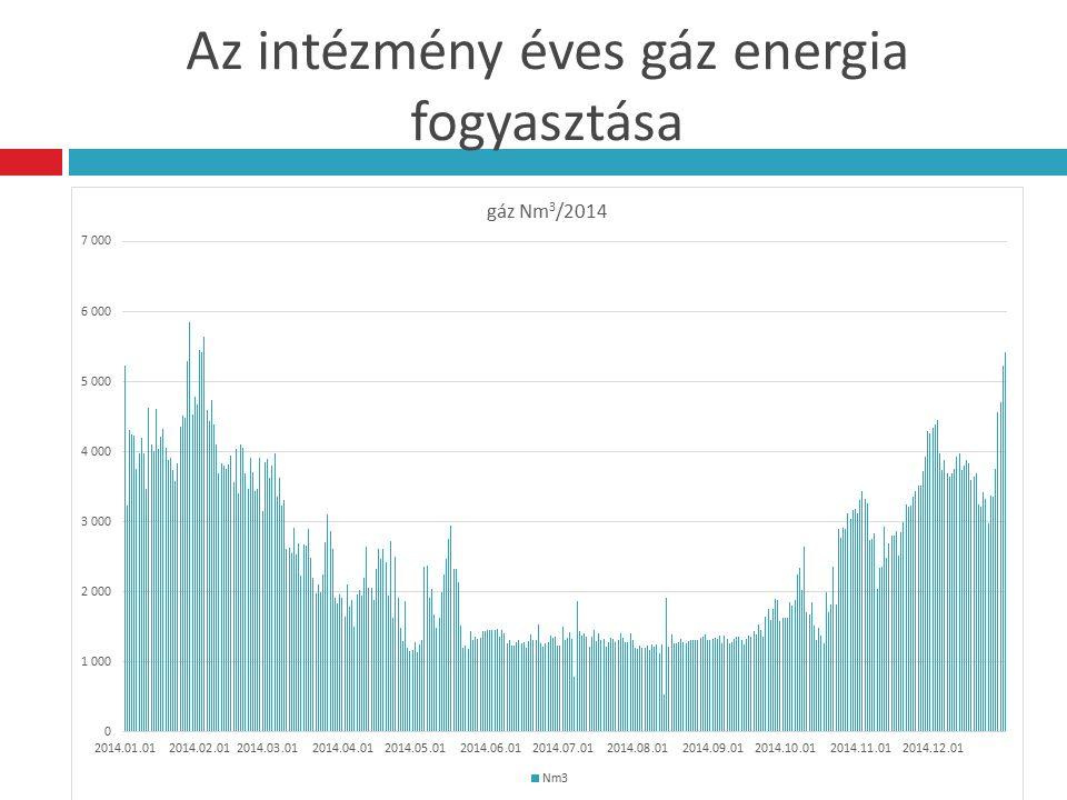 Az intézmény éves gáz energia mérlege