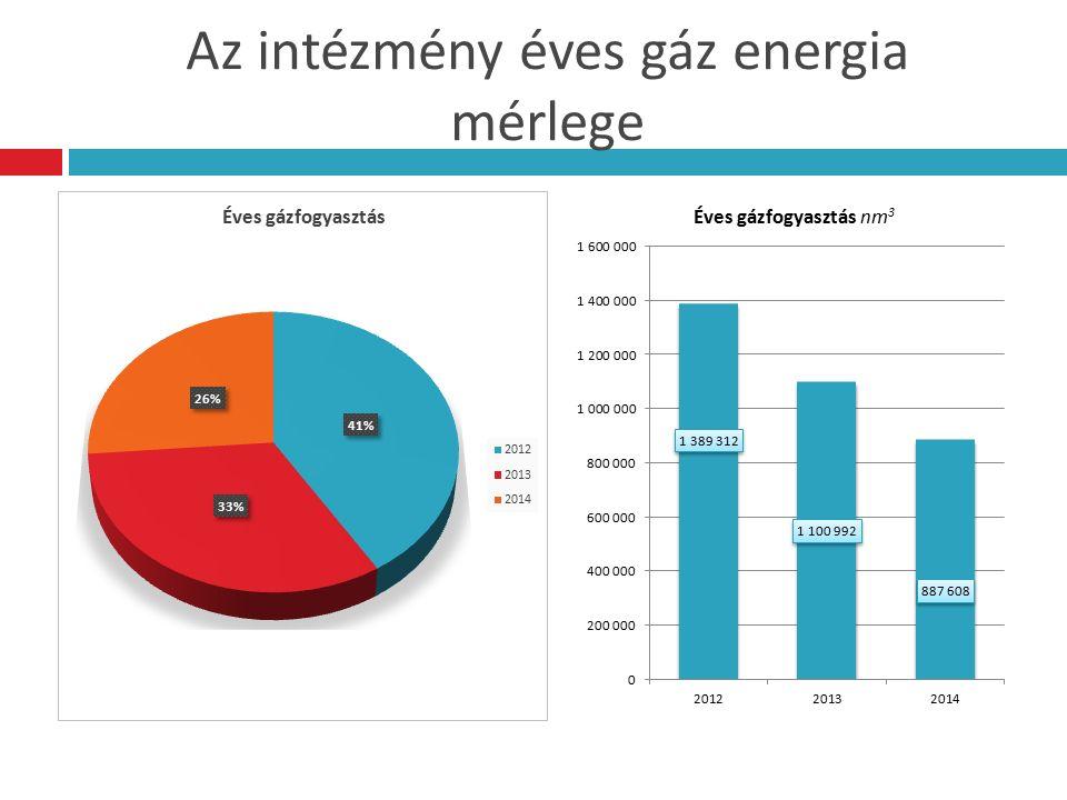 Az intézmény éves villamos energia felhasználása