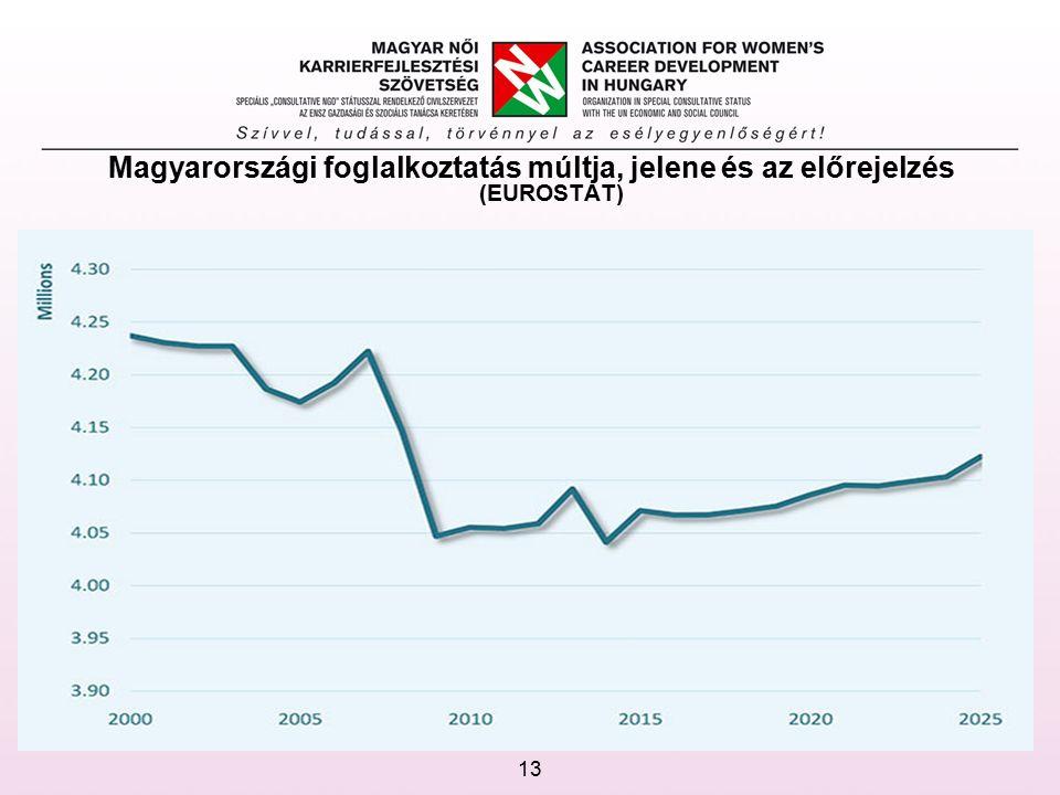 Magyarországi foglalkoztatás múltja, jelene és az előrejelzés (EUROSTAT) 13