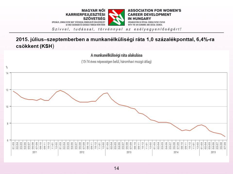 2015. július–szeptemberben a munkanélküliségi ráta 1,0 százalékponttal, 6,4%-ra csökkent (KSH ) 14