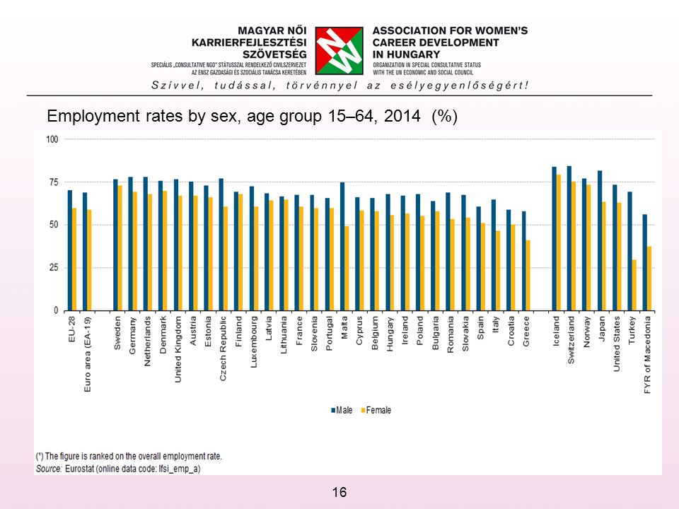 Employment rates by sex, age group 15–64, 2014 (%) 16