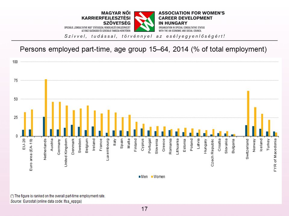 Persons employed part-time, age group 15–64, 2014 (% of total employment) 17