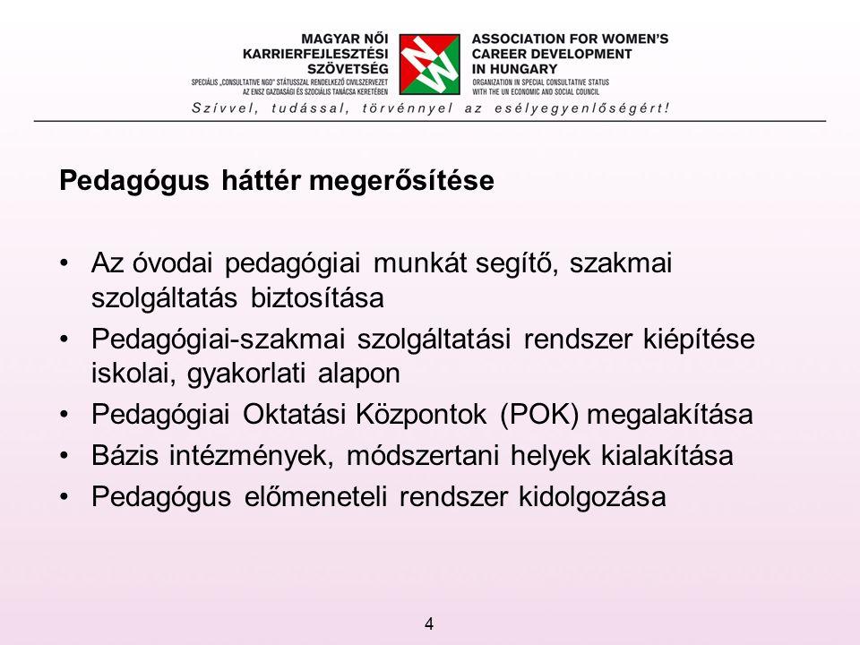 Pedagógus háttér megerősítése Az óvodai pedagógiai munkát segítő, szakmai szolgáltatás biztosítása Pedagógiai-szakmai szolgáltatási rendszer kiépítése