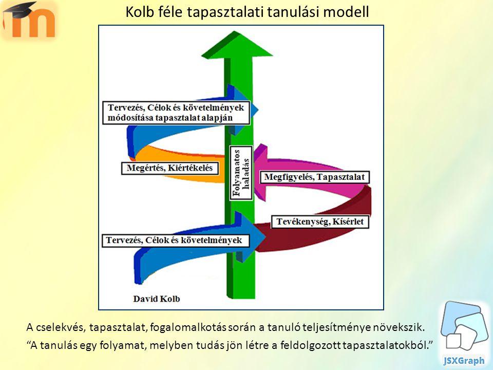"""Kolb féle tapasztalati tanulási modell A cselekvés, tapasztalat, fogalomalkotás során a tanuló teljesítménye növekszik. """"A tanulás egy folyamat, melyb"""