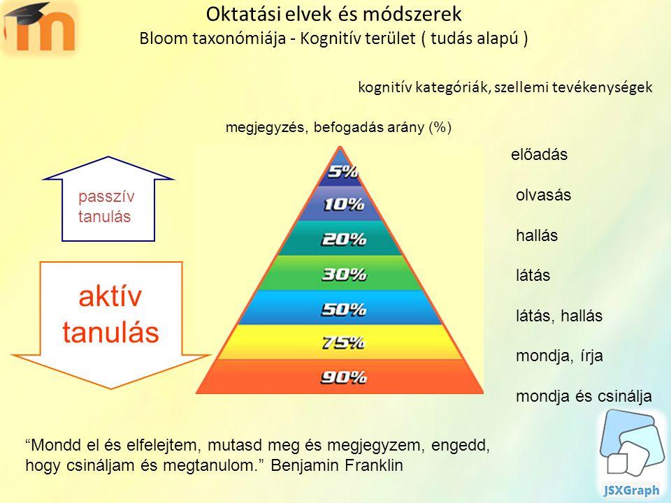 Oktatási elvek és módszerek Bloom taxonómiája - Kognitív terület ( tudás alapú ) kognitív kategóriák, szellemi tevékenységek Mondd el és elfelejtem, mutasd meg és megjegyzem, engedd, hogy csináljam és megtanulom. Benjamin Franklin megjegyzés, befogadás arány (%) aktív tanulás passzív tanulás előadás olvasás hallás látás látás, hallás mondja, írja mondja és csinálja