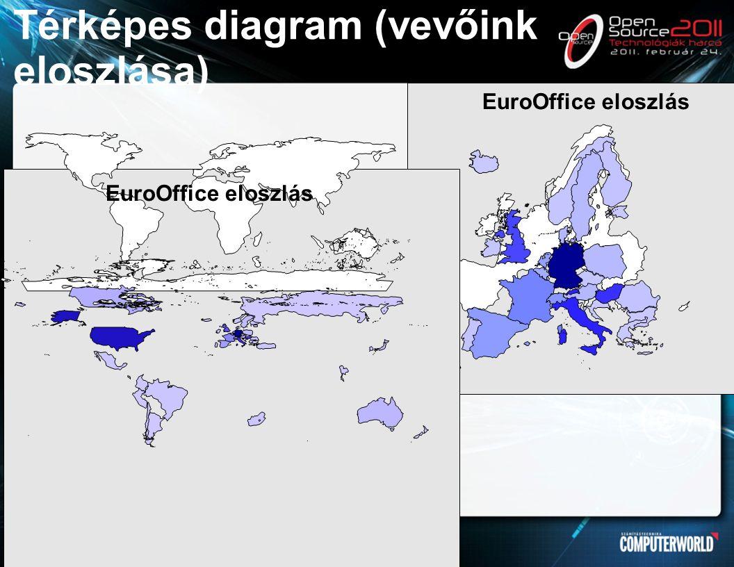 EuroOffice eloszlás Térképes diagram (vevőink eloszlása) EuroOffice eloszlás