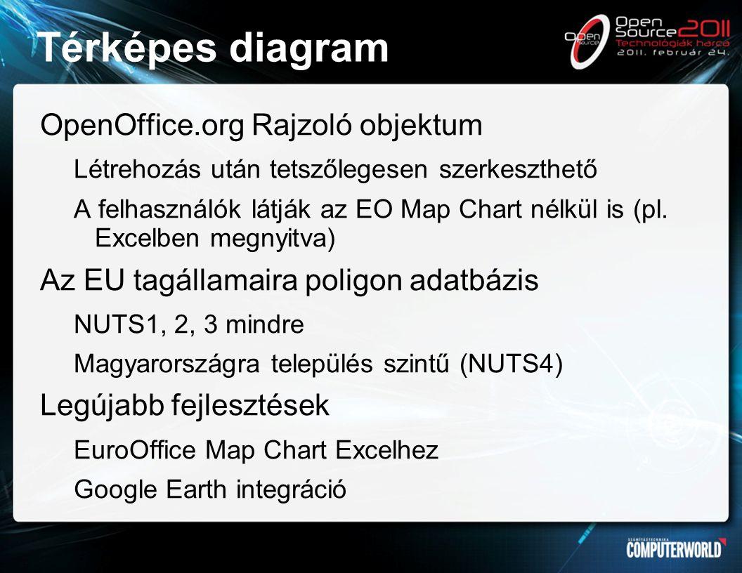 Térképes diagram OpenOffice.org Rajzoló objektum Létrehozás után tetszőlegesen szerkeszthető A felhasználók látják az EO Map Chart nélkül is (pl.