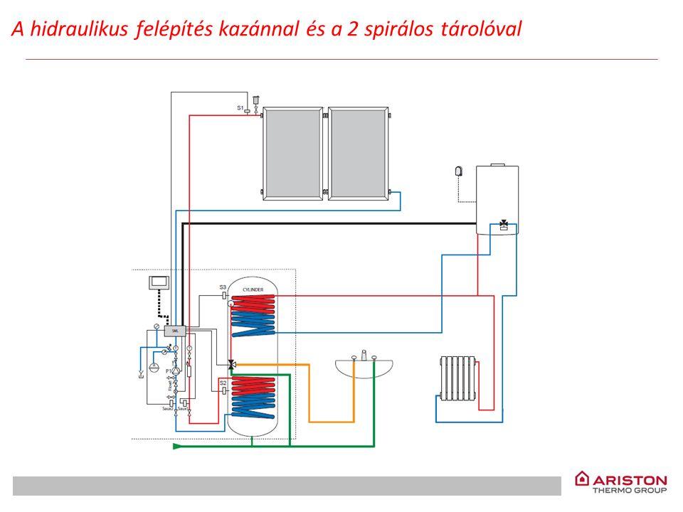 A hidraulikus felépítés kazánnal és a 2 spirálos tárolóval
