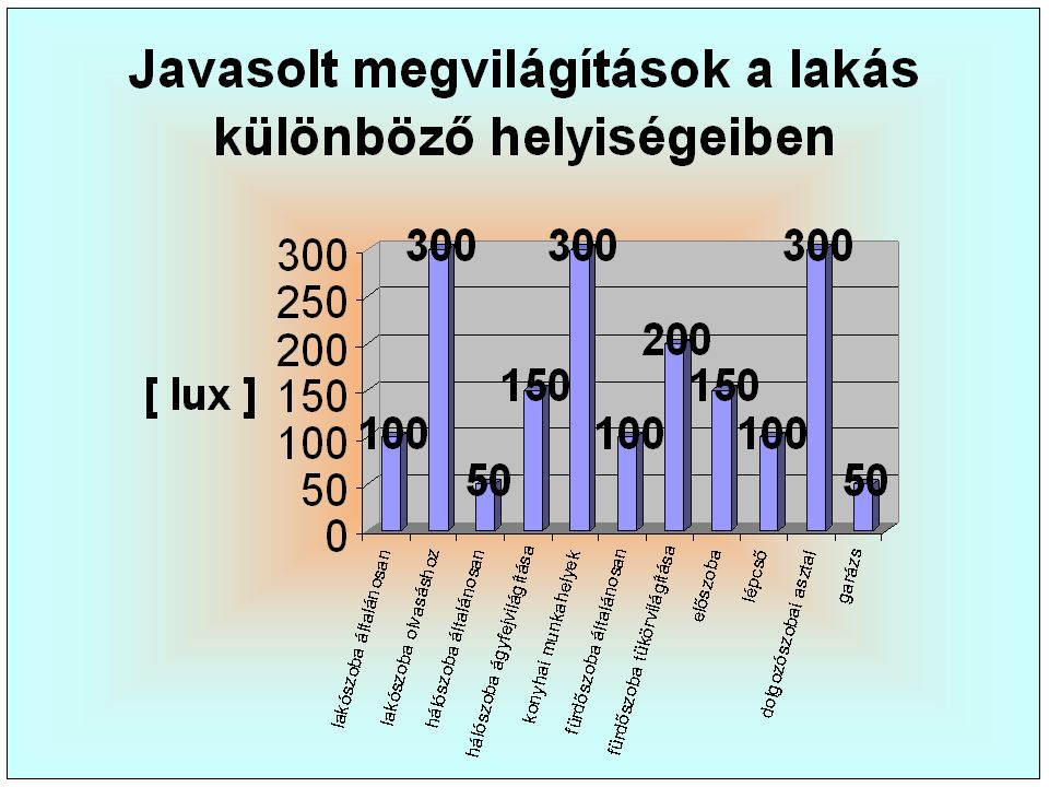 """Fényforrások értékmérő tulajdonságai  L Legfontosabb szempont, hogy a befektetett villamos energiáért a fényforrás mennyi fényáramot ad  A A fényforrás által kibocsátott szem által is érzékelt sugárzási teljesítményt nevezzük fényáramnak  H Hagyományos izzólámpa fényárama: 8-15 lm/W ( élettartama 1000 h )  F Fénycsövek fényárama: 70-80 lm/W ( élettartama 7000 h )  A A hagyományos izzóban a wolfram szál hőmérséklete magas, így a felvett teljesítmény jelentős része hőenergiává alakul  A A fénycsövek viszont """"hideg fényt bocsátanak ki, vagyis a felvett teljesítmény szinte teljes egészében a fényáramot növeli  E Egy 20 W-os fénycső fényárama kb."""