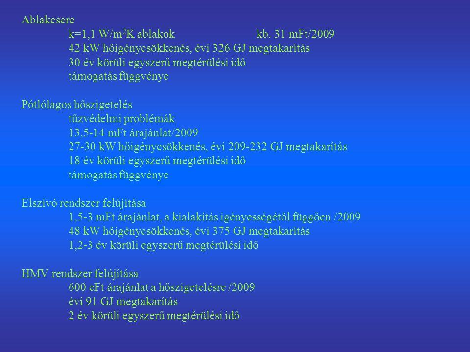 Ablakcsere k=1,1 W/m 2 K ablakokkb. 31 mFt/2009 42 kW hőigénycsökkenés, évi 326 GJ megtakarítás 30 év körüli egyszerű megtérülési idő támogatás függvé