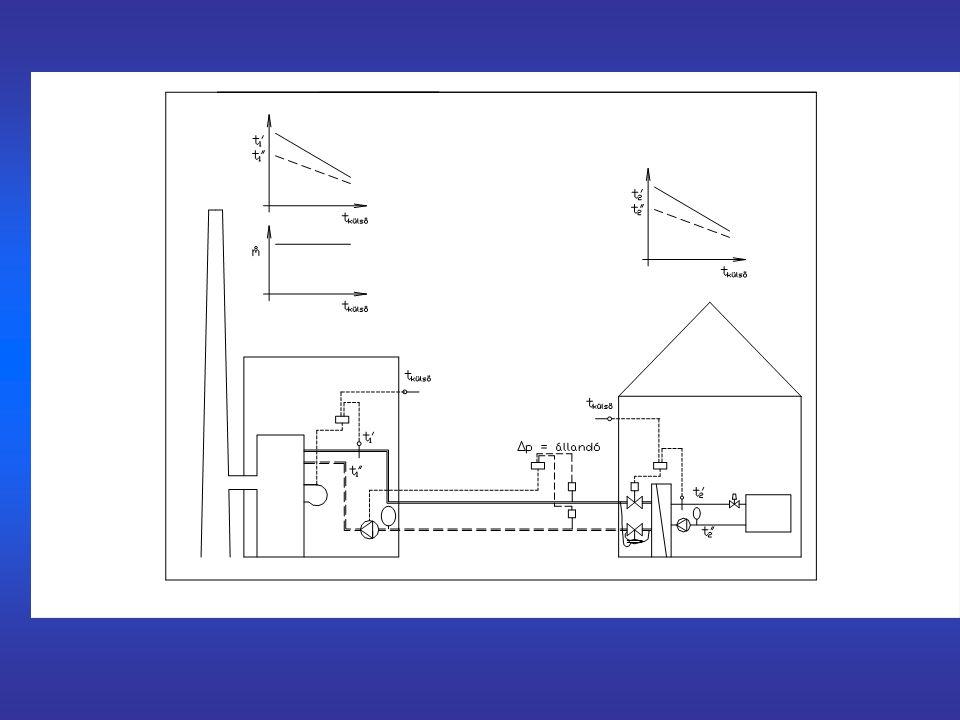 Elvégzendő feladatok A gépészeti rendszerek felmérése, hibafeltárás Hőigények meghatározása fűtéshőveszteség számítás; becslés mérési adatokból HMVfelhasználás és veszteség becslése szellőzés:veszteségek a tényleges és a reális térfogatáramokkal Ablakcsere, hőszigetelés követelményértékek megállapítása árajánlatok bekérése Fűtéskorszerűsítés beszabályozás; termosztatikus szelepek; költségosztás árajánlatok bekérése Szellőzés felújítása rendszerkialakítás; tűzvédelmi követelmények; szabályozhatóság árajánlatok bekérése Egyéb ötletek tetőtéri gázkazán; hőszivattyú; napkollektorok alkalmazása árajánlatok bekérése