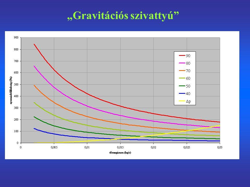 """""""Gravitációs szivattyú"""