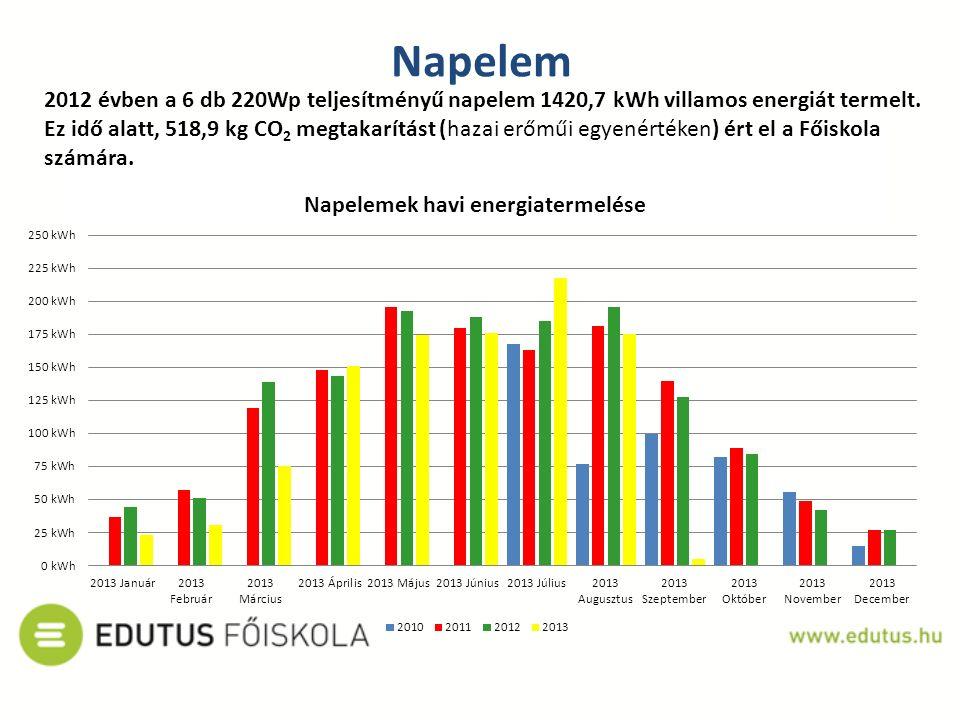 Napelem 2012 évben a 6 db 220Wp teljesítményű napelem 1420,7 kWh villamos energiát termelt. Ez idő alatt, 518,9 kg CO 2 megtakarítást (hazai erőműi eg