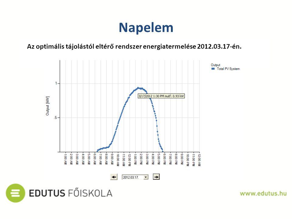 Napelem Az optimális tájolástól eltérő rendszer energiatermelése 2012.03.17-én.