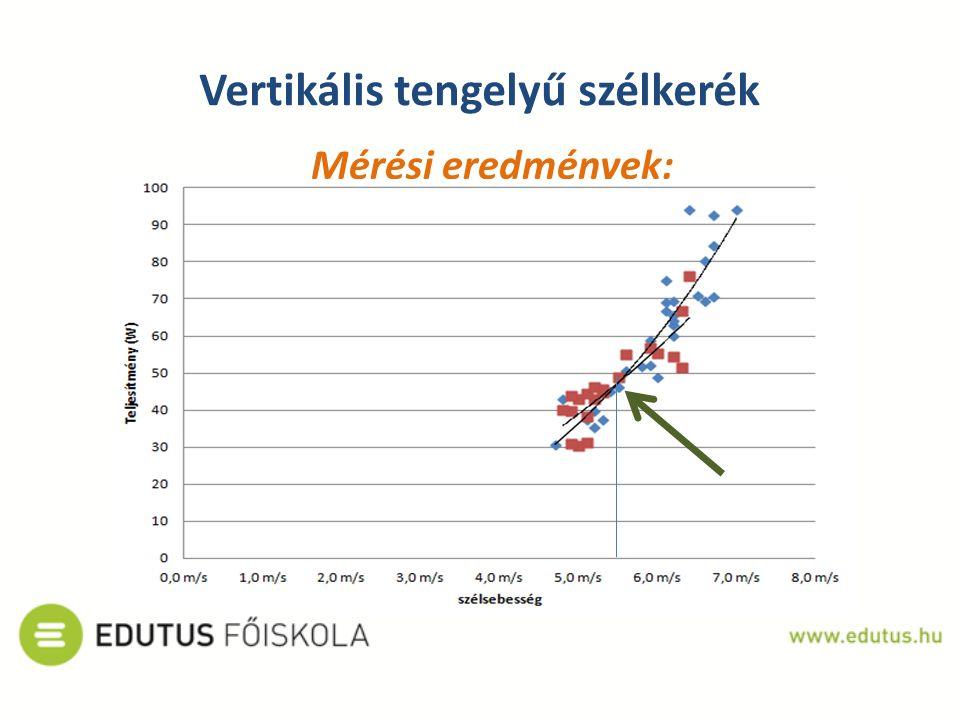 Vertikális tengelyű szélkerék Mérési eredmények: