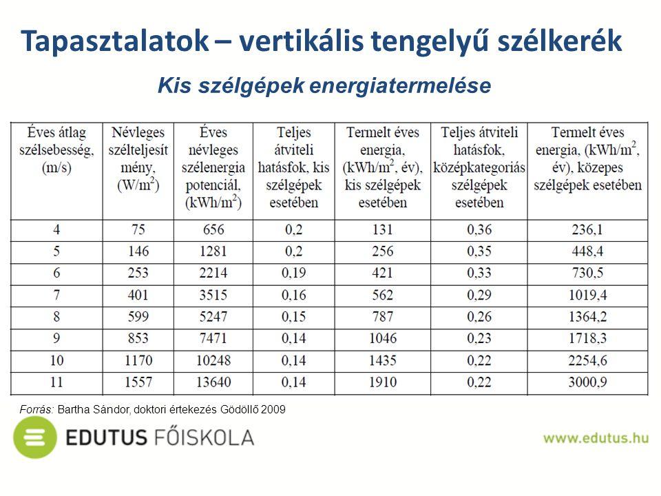 Kis szélgépek energiatermelése Tapasztalatok – vertikális tengelyű szélkerék Forrás: Bartha Sándor, doktori értekezés Gödöllő 2009