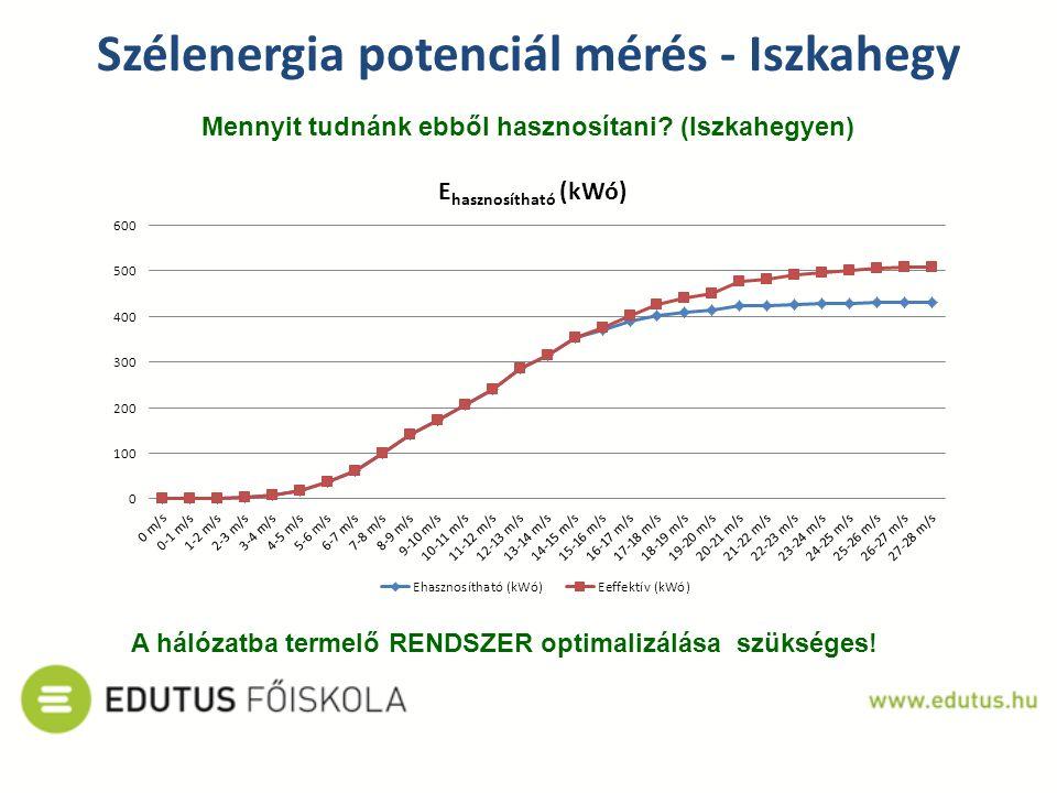 Mennyit tudnánk ebből hasznosítani? (Iszkahegyen) Szélenergia potenciál mérés - Iszkahegy A hálózatba termelő RENDSZER optimalizálása szükséges!