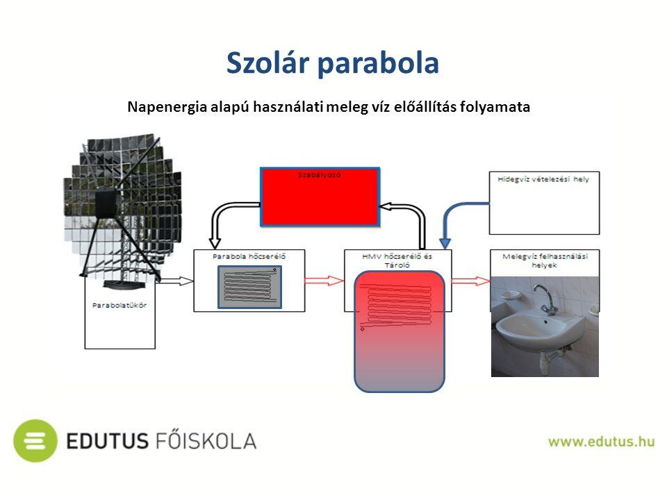 Szolár parabola Napenergia alapú használati meleg víz előállítás folyamata