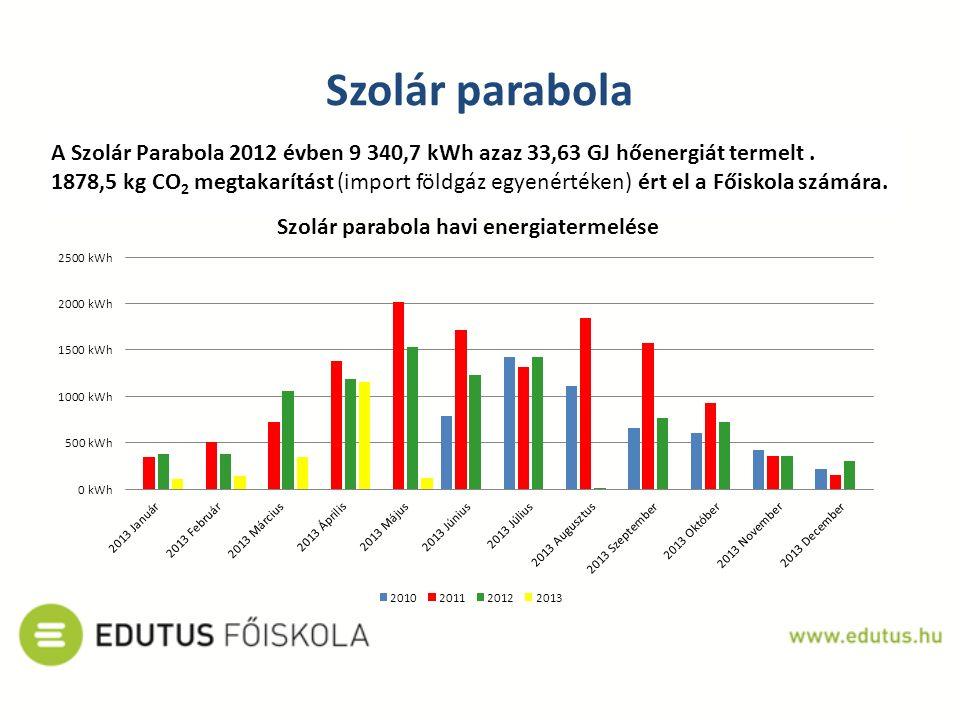 Szolár parabola A Szolár Parabola 2012 évben 9 340,7 kWh azaz 33,63 GJ hőenergiát termelt. 1878,5 kg CO 2 megtakarítást (import földgáz egyenértéken)