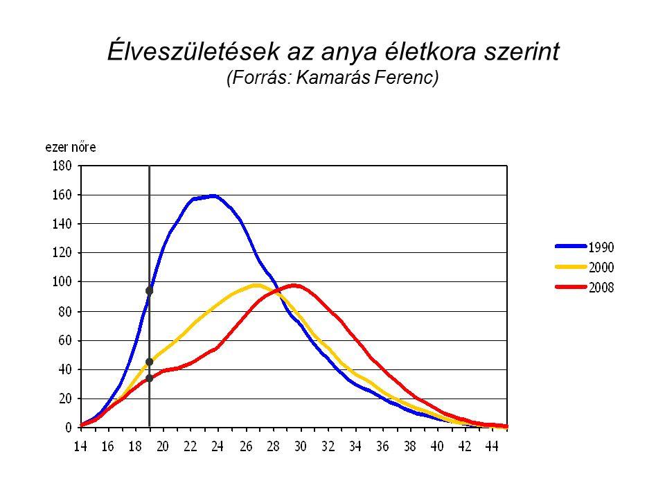 Élveszületések az anya életkora szerint (Forrás: Kamarás Ferenc)