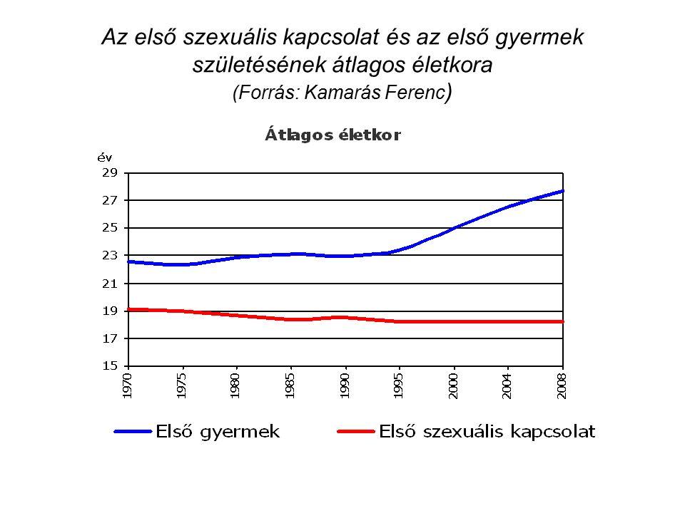 Az első szexuális kapcsolat és az első gyermek születésének átlagos életkora (Forrás: Kamarás Ferenc )