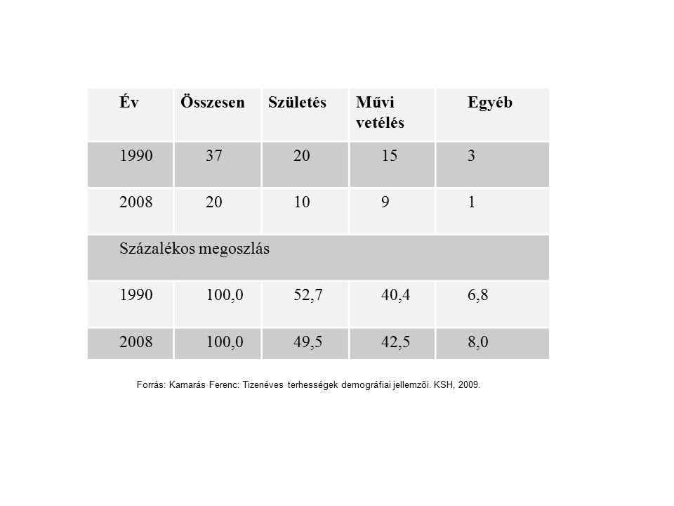A serdülőkorban szült anyák iskolai végzettsége a szülés után 10 évvel, valamint a teljes populáció iskolai végzettsége Forrás: Pongráczné – S.