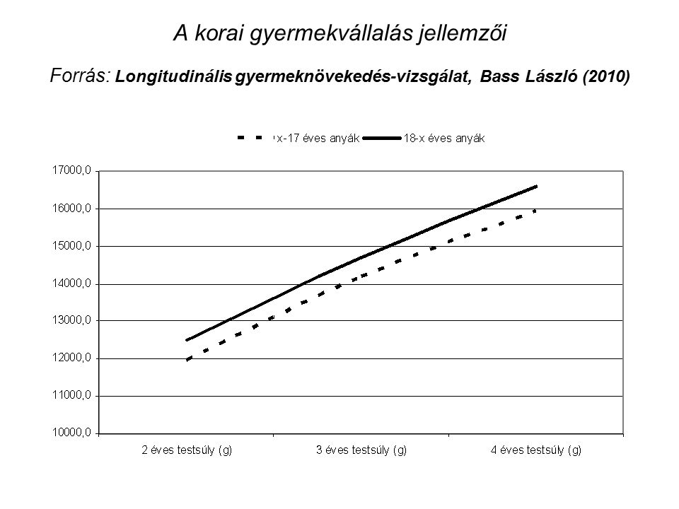 A korai gyermekvállalás jellemzői Forrás: Longitudinális gyermeknövekedés-vizsgálat, Bass László (2010)