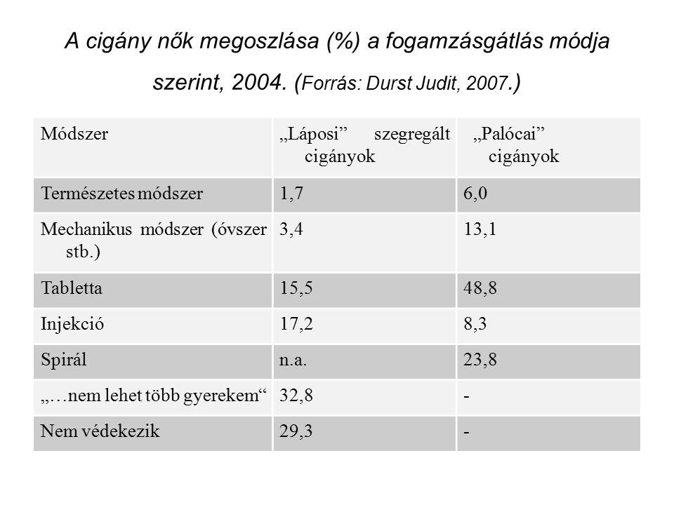 A cigány nők megoszlása (%) a fogamzásgátlás módja szerint, 2004.