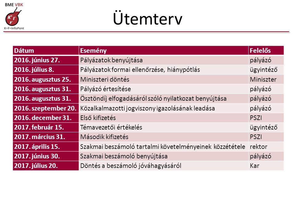 Ütemterv DátumEseményFelelős 2016. június 27.Pályázatok benyújtásapályázó 2016. július 8.Pályázatok formai ellenőrzése, hiánypótlásügyintéző 2016. aug