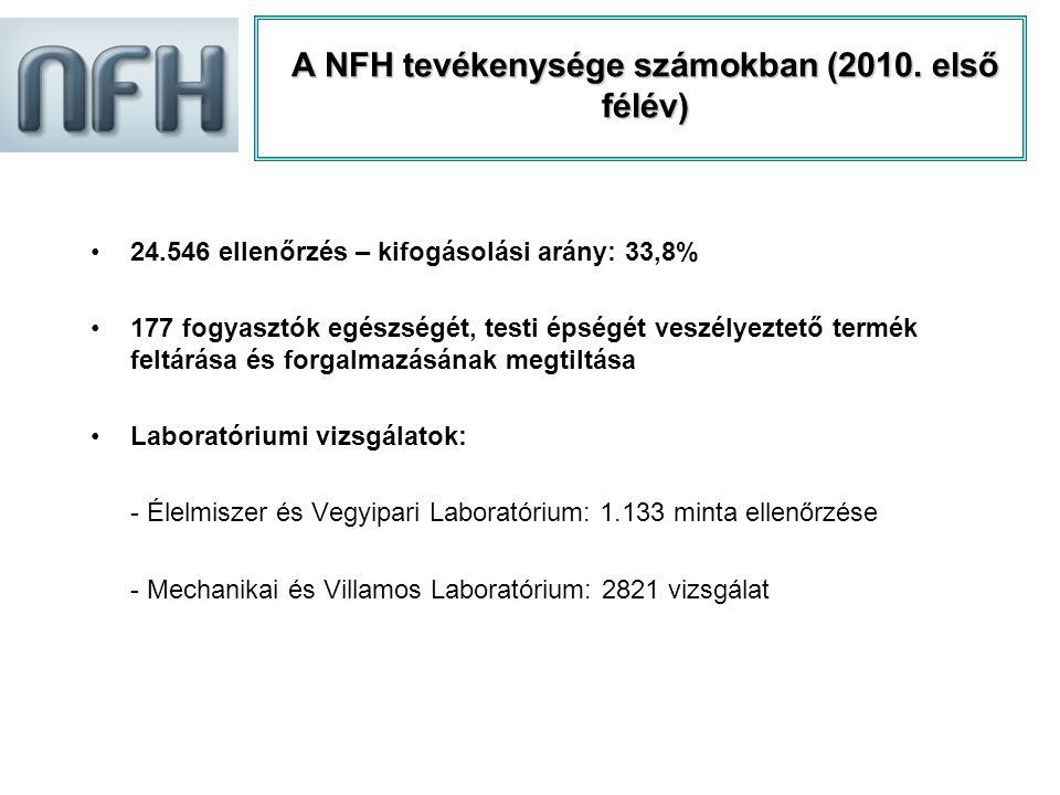 A NFH tevékenysége számokban (2010.
