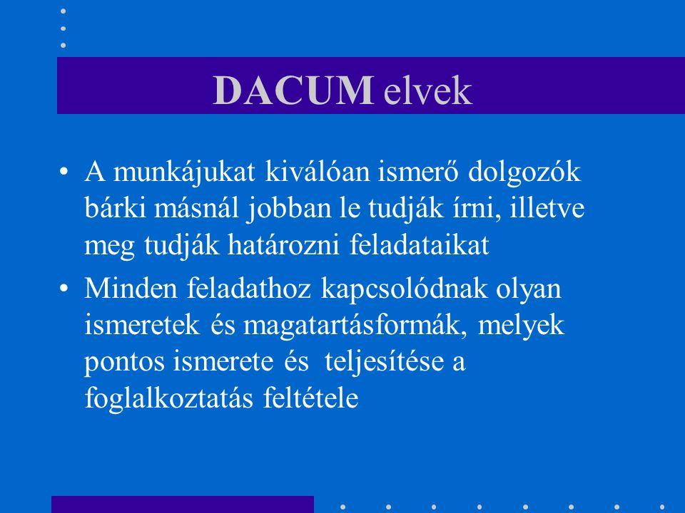 DACUM elvek A munkájukat kiválóan ismerő dolgozók bárki másnál jobban le tudják írni, illetve meg tudják határozni feladataikat Minden feladathoz kapcsolódnak olyan ismeretek és magatartásformák, melyek pontos ismerete és teljesítése a foglalkoztatás feltétele