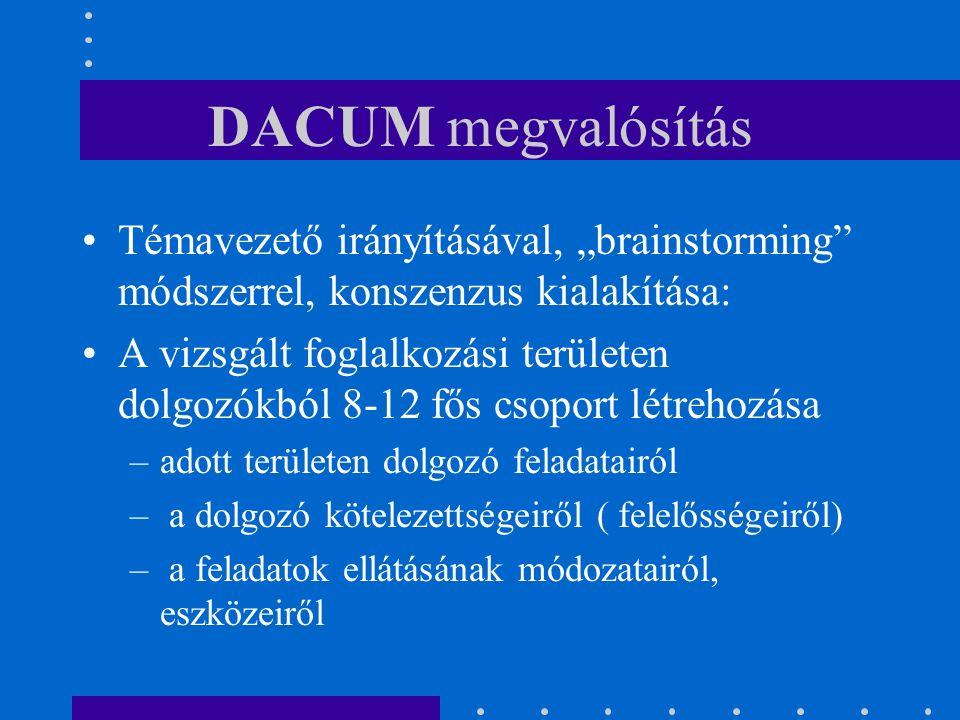 """DACUM megvalósítás Témavezető irányításával, """"brainstorming módszerrel, konszenzus kialakítása: A vizsgált foglalkozási területen dolgozókból 8-12 fős csoport létrehozása –adott területen dolgozó feladatairól – a dolgozó kötelezettségeiről ( felelősségeiről) – a feladatok ellátásának módozatairól, eszközeiről"""