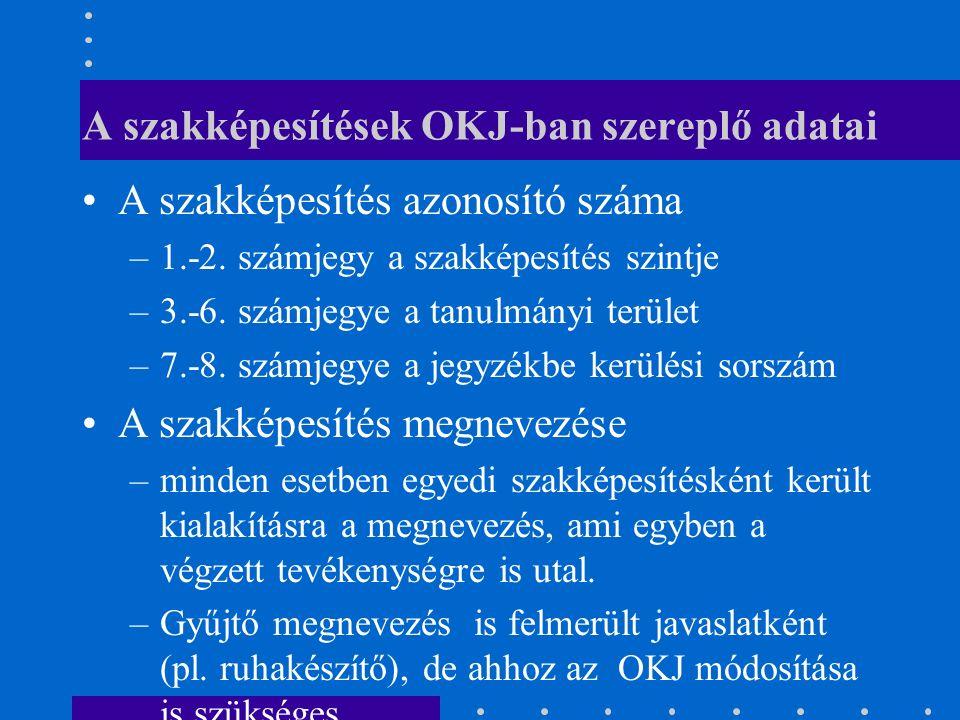 A szakképesítések OKJ-ban szereplő adatai A szakképesítés azonosító száma –1.-2.