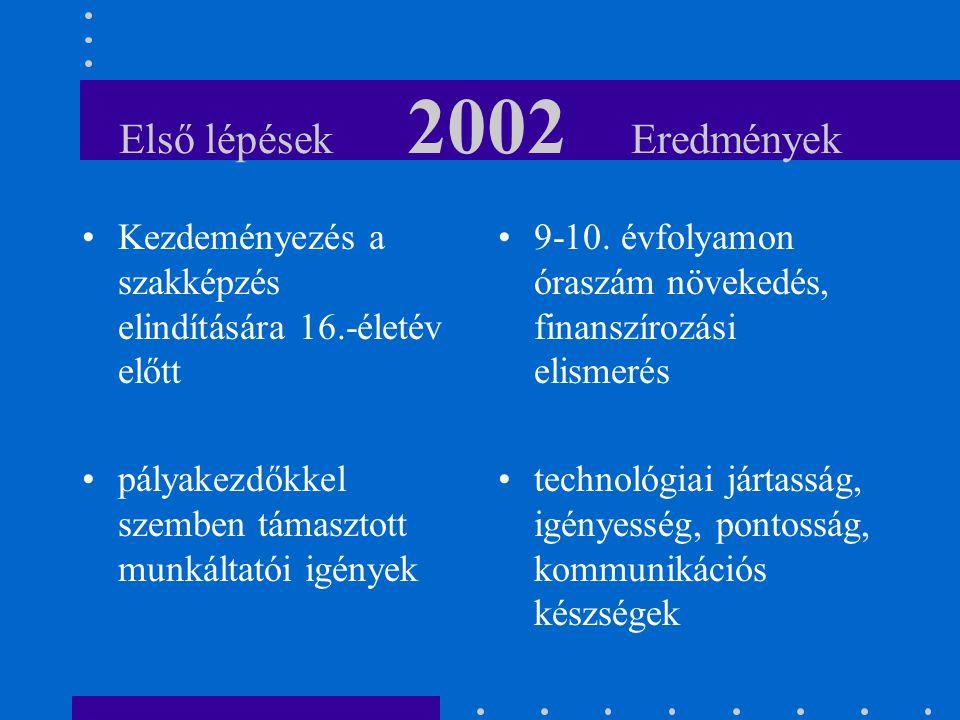 Első lépések 2002 Eredmények Kezdeményezés a szakképzés elindítására 16.-életév előtt pályakezdőkkel szemben támasztott munkáltatói igények 9-10.