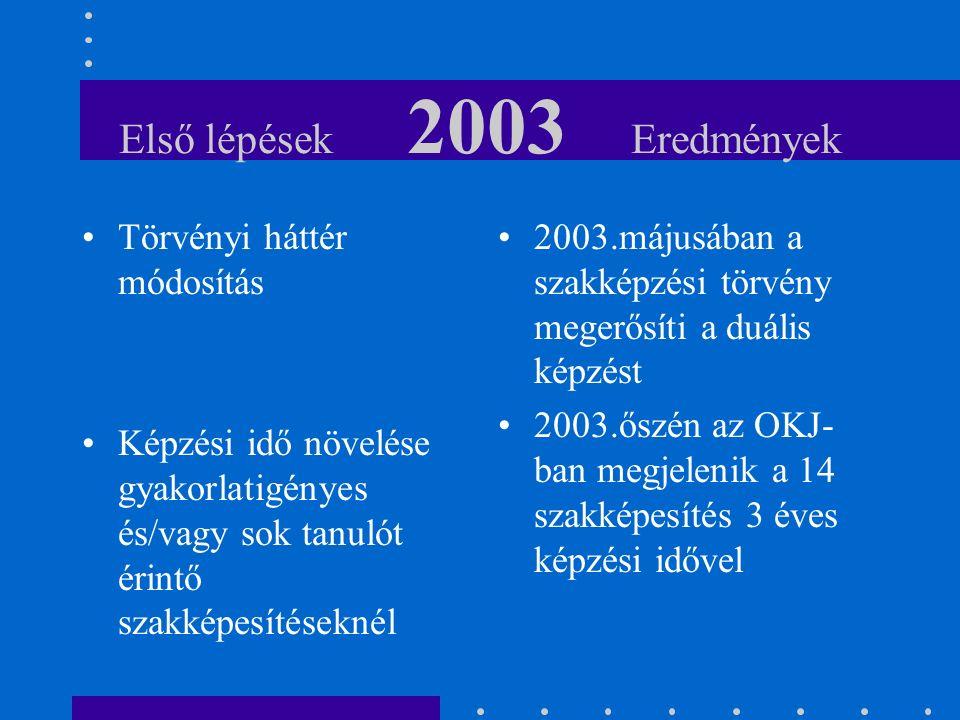 Első lépések 2003 Eredmények Törvényi háttér módosítás Képzési idő növelése gyakorlatigényes és/vagy sok tanulót érintő szakképesítéseknél 2003.májusában a szakképzési törvény megerősíti a duális képzést 2003.őszén az OKJ- ban megjelenik a 14 szakképesítés 3 éves képzési idővel